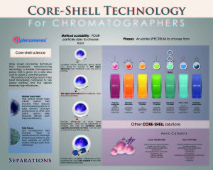 Phenomenex Core-Shell Technogy